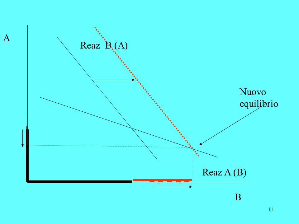 11 A B Reaz B (A) Reaz A (B) Nuovo equilibrio