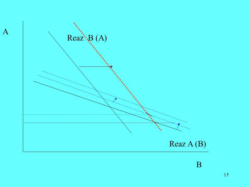 15 A B Reaz B (A) Reaz A (B)
