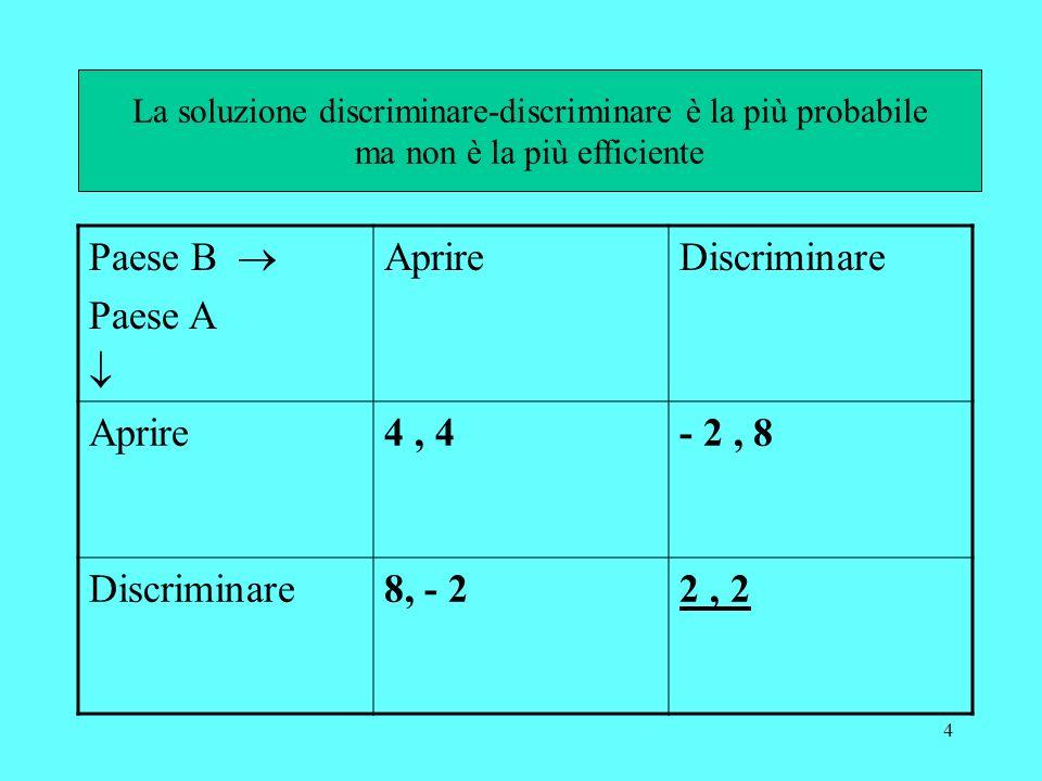 4 Paese B Paese A AprireDiscriminare Aprire4, 4- 2, 8 Discriminare8, - 22, 2 La soluzione discriminare-discriminare è la più probabile ma non è la più efficiente
