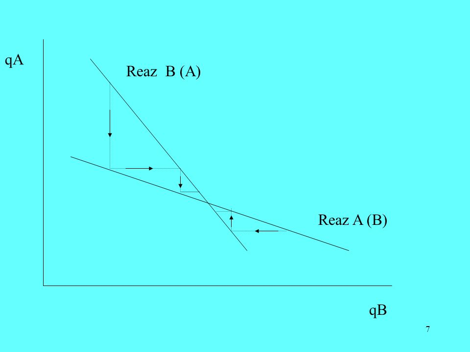 7 qA qB Reaz B (A) Reaz A (B)