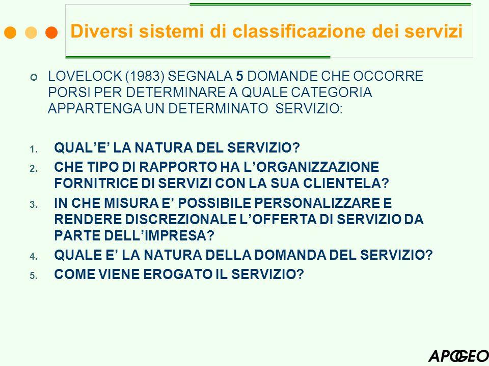 Diversi sistemi di classificazione dei servizi LOVELOCK (1983) SEGNALA 5 DOMANDE CHE OCCORRE PORSI PER DETERMINARE A QUALE CATEGORIA APPARTENGA UN DET