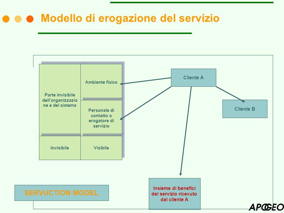 Modello di erogazione del servizio Parte invisibile dellorganizzazio ne e del sistema Invisibile Ambiente fisico Personale di contatto o erogatore di