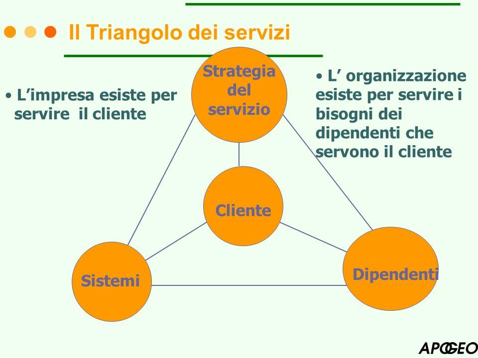 Strategia del servizio Cliente Sistemi Dipendenti L organizzazione esiste per servire i bisogni dei dipendenti che servono il cliente Limpresa esiste