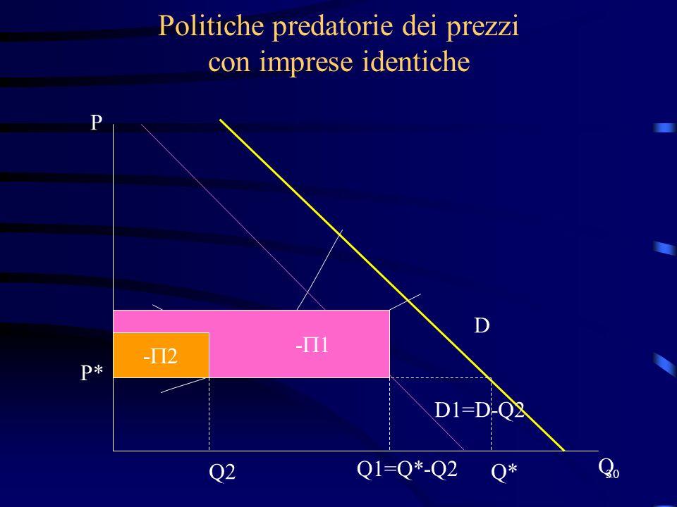 30 Politiche predatorie dei prezzi con imprese identiche P* Q*Q2 Q1=Q*-Q2 D D1=D-Q2 P Q - 1 - 2