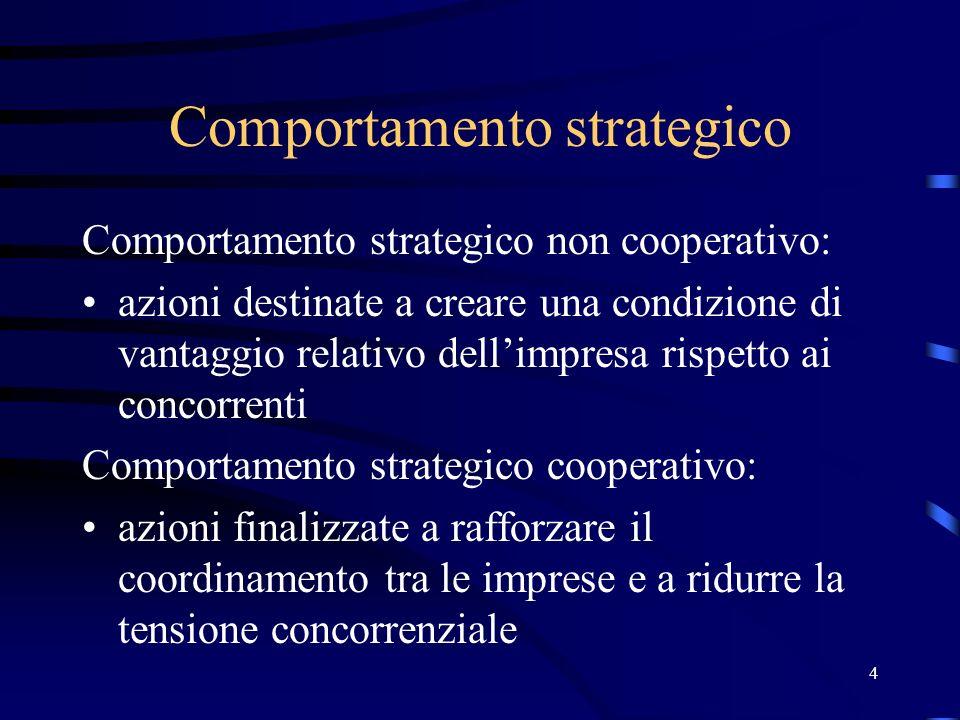 4 Comportamento strategico Comportamento strategico non cooperativo: azioni destinate a creare una condizione di vantaggio relativo dellimpresa rispet
