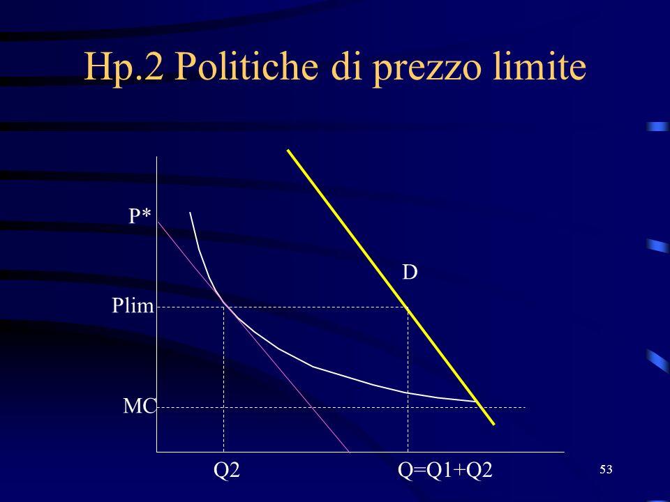 53 Hp.2 Politiche di prezzo limite Q2 P* MC D Q=Q1+Q2 Plim