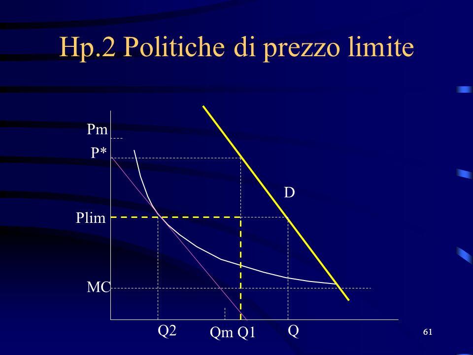 61 Hp.2 Politiche di prezzo limite Q1 Q2 P* Plim MC Qm Pm D Q