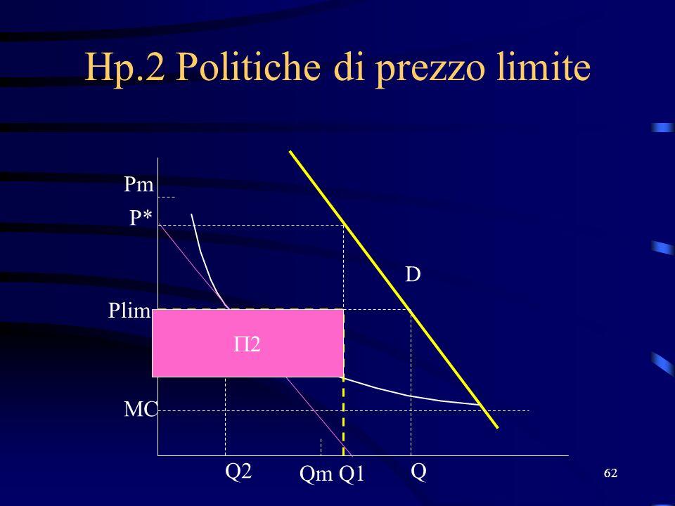 62 Hp.2 Politiche di prezzo limite Q1 Q2 P* Plim MC Qm Pm D Q 2