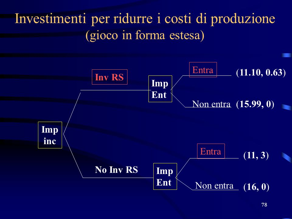 78 Investimenti per ridurre i costi di produzione (gioco in forma estesa) Imp inc Imp Ent Imp Ent (11.10, 0.63) (15.99, 0) (11, 3) (16, 0) Inv RS No Inv RS Entra Non entra Entra Non entra