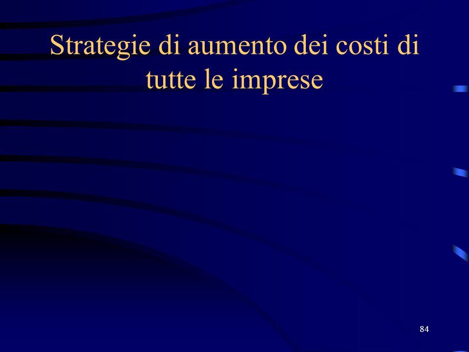 84 Strategie di aumento dei costi di tutte le imprese