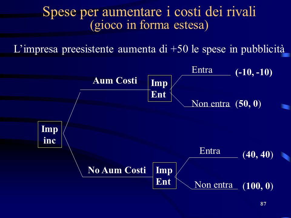 87 Spese per aumentare i costi dei rivali (gioco in forma estesa) Limpresa preesistente aumenta di +50 le spese in pubblicità Imp inc Imp Ent Imp Ent