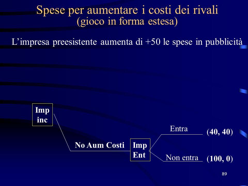 89 Spese per aumentare i costi dei rivali (gioco in forma estesa) Limpresa preesistente aumenta di +50 le spese in pubblicità Imp inc Imp Ent (40, 40)