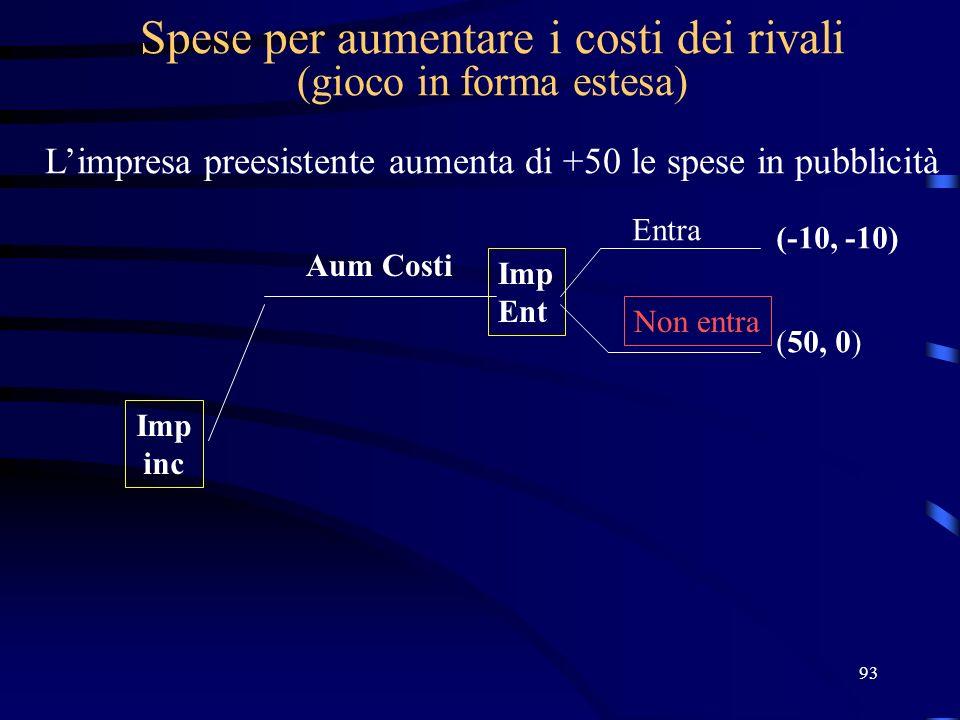 93 Spese per aumentare i costi dei rivali (gioco in forma estesa) Limpresa preesistente aumenta di +50 le spese in pubblicità Imp inc Imp Ent (-10, -1