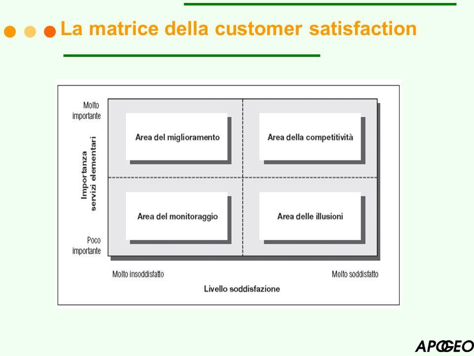 La matrice della customer satisfaction