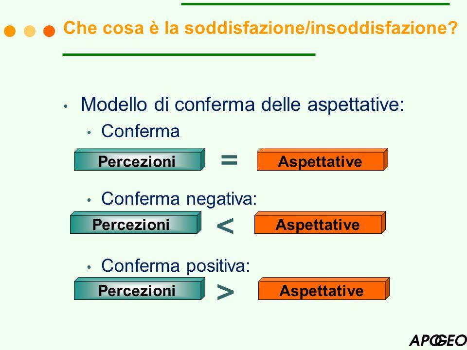 Modello di conferma delle aspettative: Conferma Conferma negativa: Conferma positiva: Che cosa è la soddisfazione/insoddisfazione? PercezioniAspettati