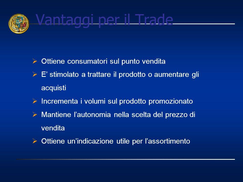 Ottiene consumatori sul punto vendita E stimolato a trattare il prodotto o aumentare gli acquisti Incrementa i volumi sul prodotto promozionato Mantie
