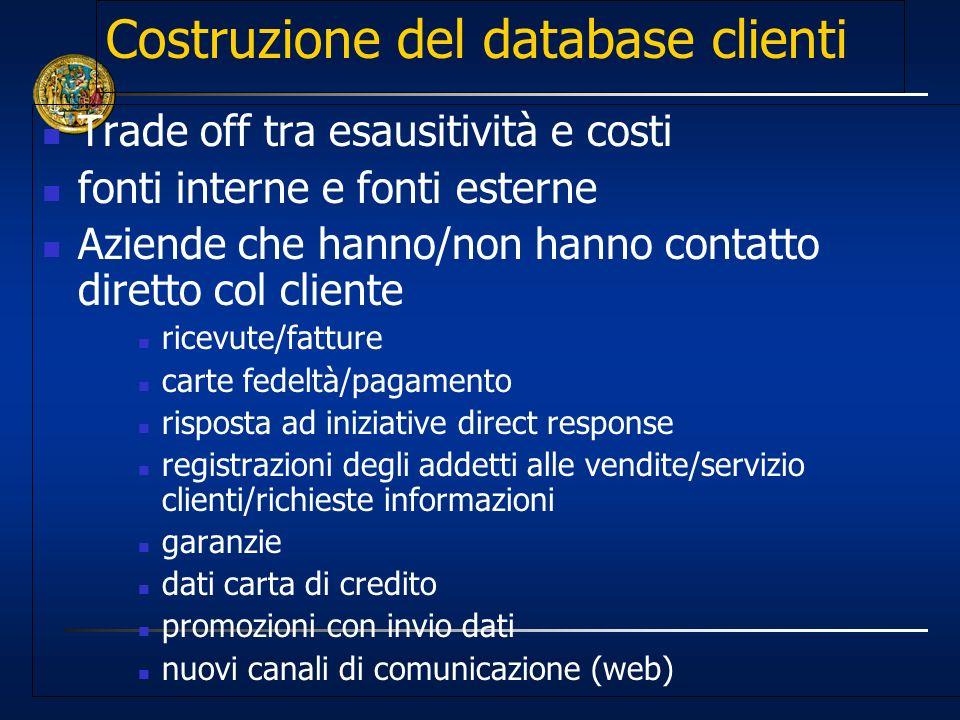 Costruzione del database clienti Trade off tra esausitività e costi fonti interne e fonti esterne Aziende che hanno/non hanno contatto diretto col cli
