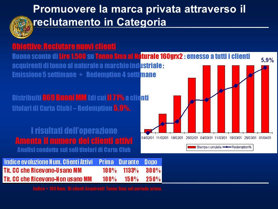 Promuovere la marca privata attraverso il reclutamento in Categoria Distribuiti 869 Buoni MM (di cui il 71% a clienti titolari di Carta Club) – Redemp