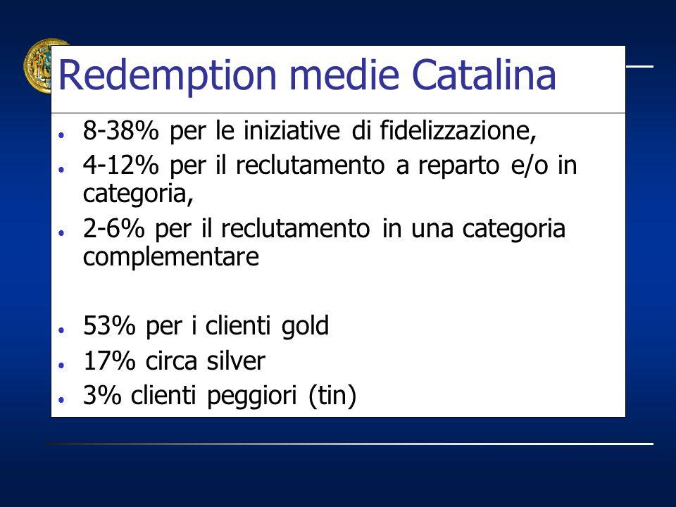 Redemption medie Catalina 8-38% per le iniziative di fidelizzazione, 4-12% per il reclutamento a reparto e/o in categoria, 2-6% per il reclutamento in
