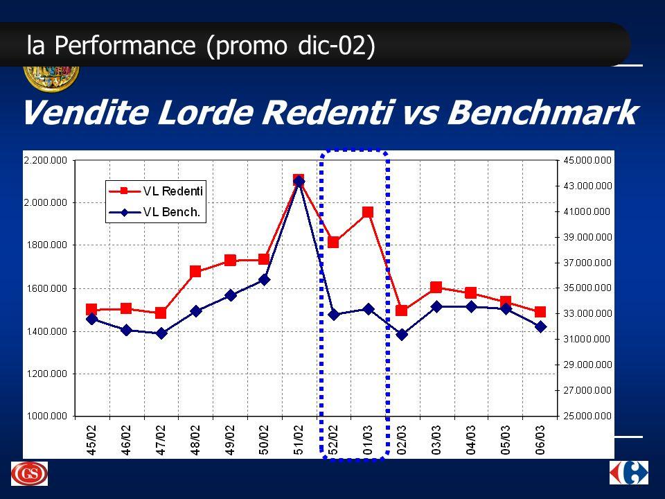 la Performance (promo dic-02) Vendite Lorde Redenti vs Benchmark