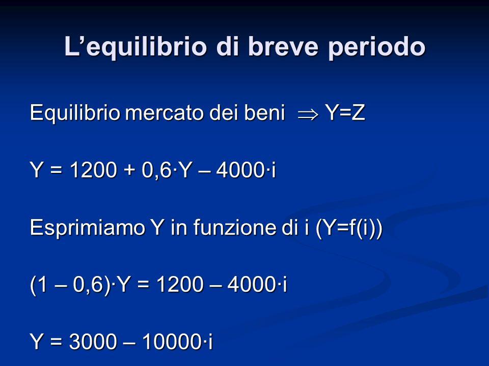 Equilibrio mercato dei beni Y=Z Y = 1200 + 0,6·Y – 4000·i Esprimiamo Y in funzione di i (Y=f(i)) (1 – 0,6)·Y = 1200 – 4000·i Y = 3000 – 10000·i Lequil