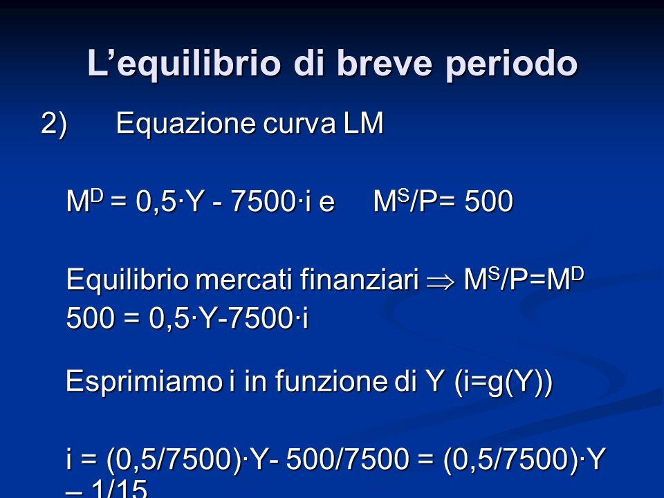 2) Equazione curva LM M D = 0,5·Y - 7500·i e M S /P= 500 Equilibrio mercati finanziari M S /P=M D 500 = 0,5·Y-7500·i Esprimiamo i in funzione di Y (i=
