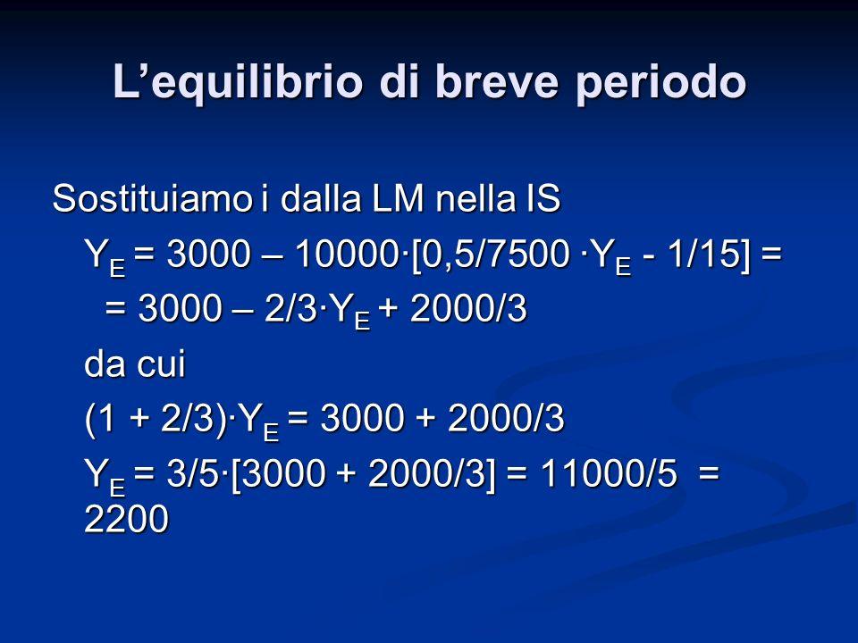 Sostituiamo i dalla LM nella IS Y E = 3000 – 10000·[0,5/7500 ·Y E - 1/15] = = 3000 – 2/3·Y E + 2000/3 = 3000 – 2/3·Y E + 2000/3 da cui (1 + 2/3)·Y E =