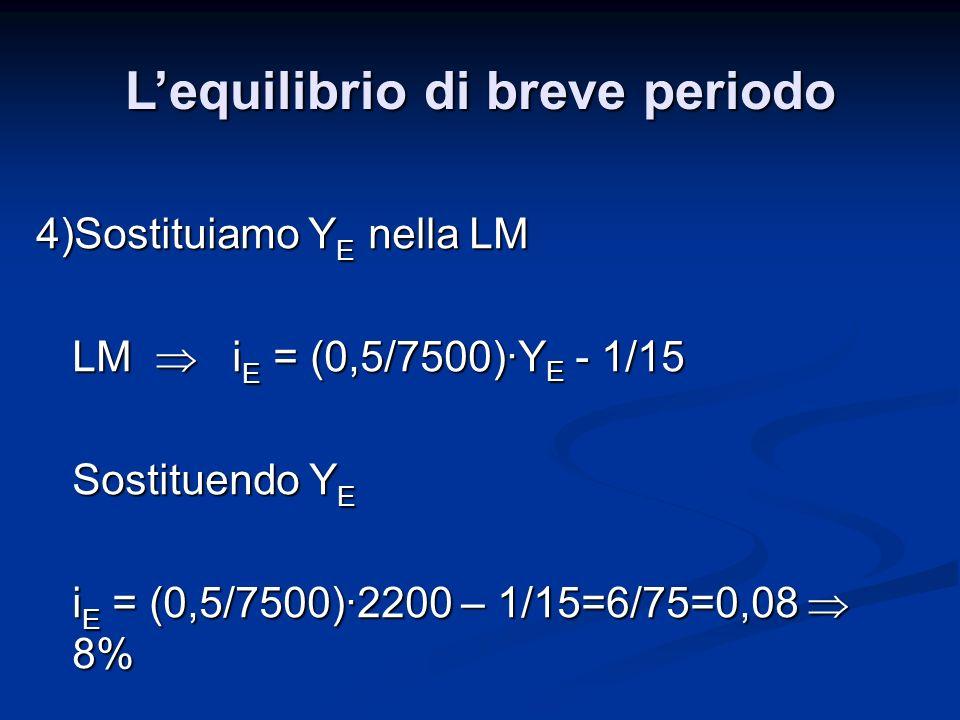 4)Sostituiamo Y E nella LM LM i E = (0,5/7500)·Y E - 1/15 Sostituendo Y E i E = (0,5/7500)·2200 – 1/15=6/75=0,08 8% Lequilibrio di breve periodo