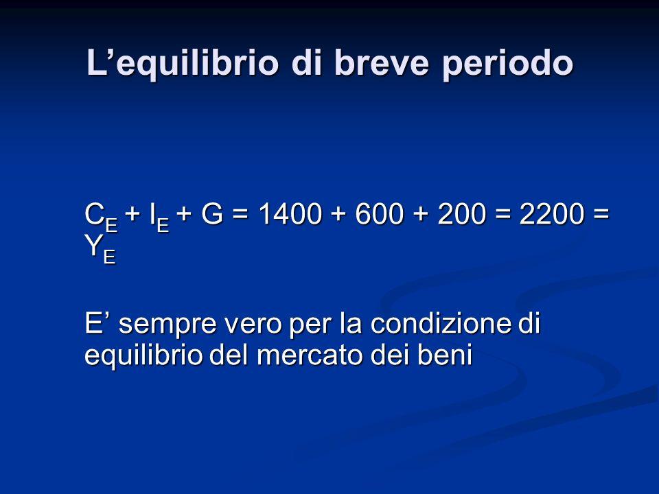 C E + I E + G = 1400 + 600 + 200 = 2200 = Y E E sempre vero per la condizione di equilibrio del mercato dei beni Lequilibrio di breve periodo
