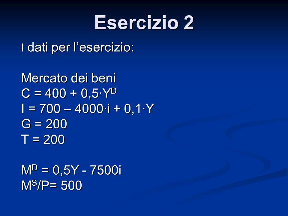 dati per lesercizio: I dati per lesercizio: Mercato dei beni C = 400 + 0,5·Y D I = 700 – 4000·i + 0,1·Y G = 200 T = 200 M D = 0,5Y - 7500i M S /P= 500