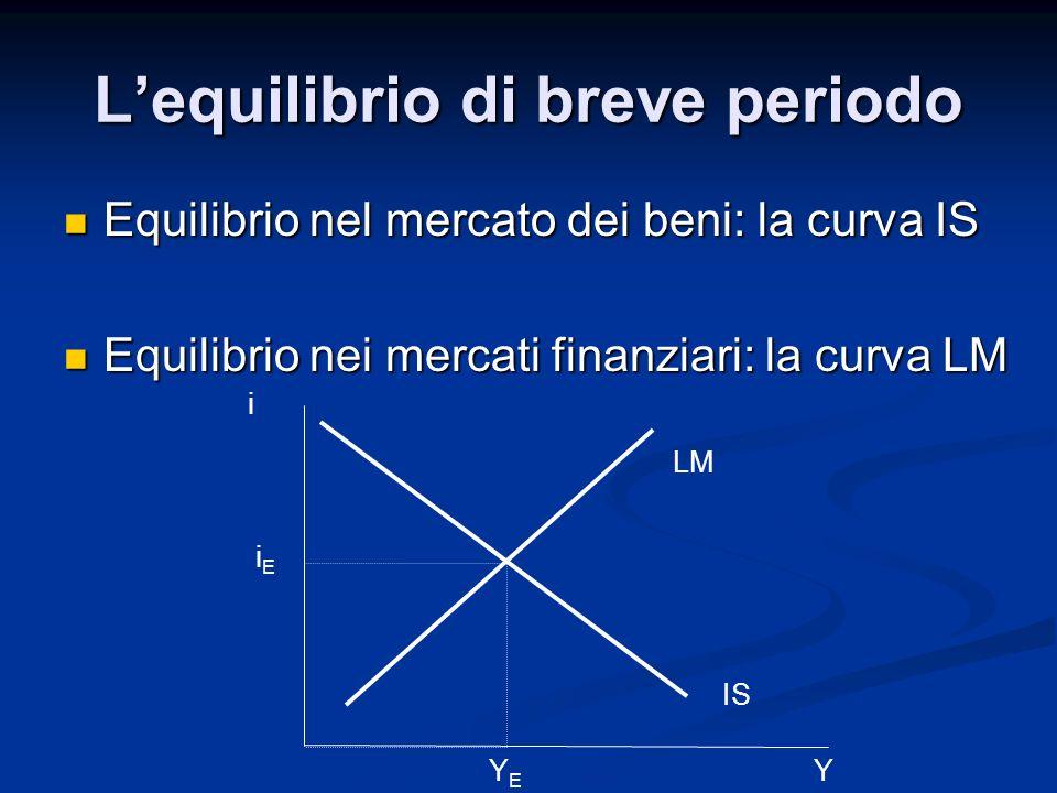 Lequilibrio nel mercato dei beni – la curva IS Produzione = domanda Y = Z Produzione = domanda Y = Z Z = C + I + G Z = C + I + G - C = C(Y – T) - C = C(Y – T) - I = I (Y, i) - I = I (Y, i) - G = G 0 - G = G 0 IS : relazione tra produzione e tasso di interesse IS : relazione tra produzione e tasso di interesse