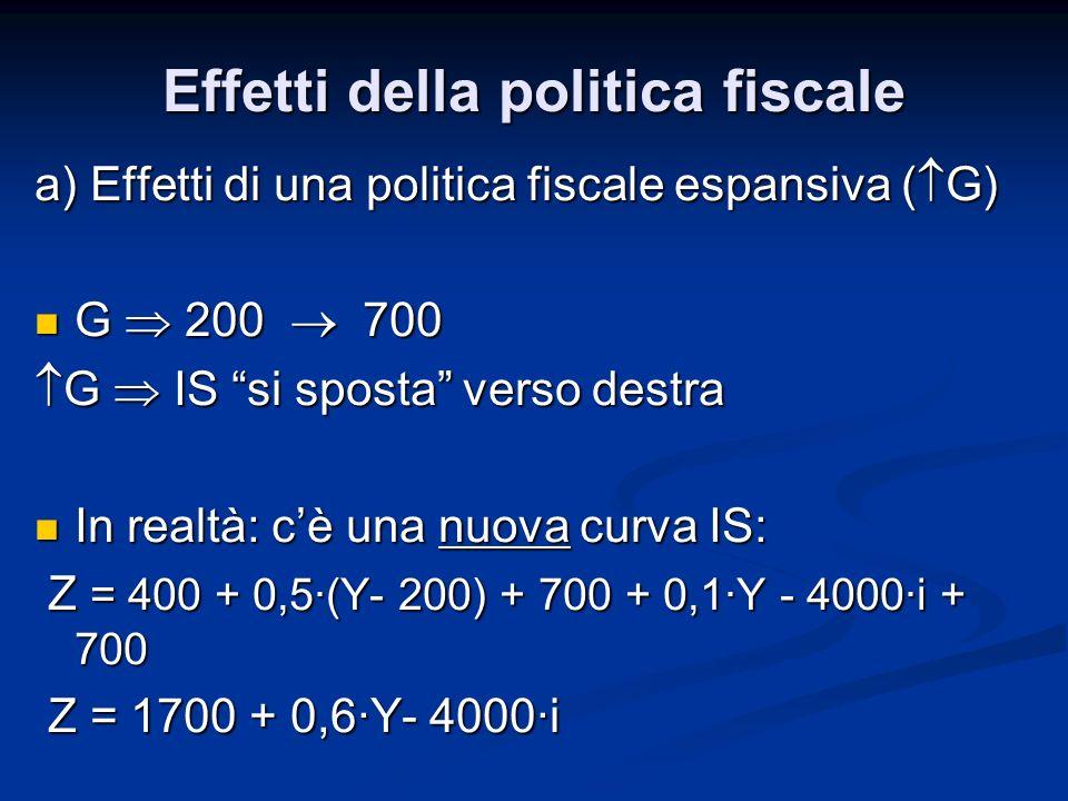 a) Effetti di una politica fiscale espansiva ( G) G 200 700 G 200 700 G IS si sposta verso destra G IS si sposta verso destra In realtà: cè una nuova