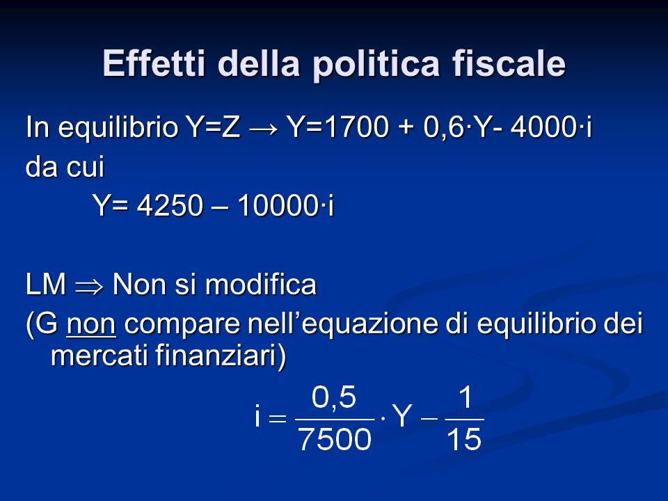 In equilibrio Y=Z Y=1700 + 0,6·Y- 4000·i da cui Y= 4250 – 10000·i LM Non si modifica (G non compare nellequazione di equilibrio dei mercati finanziari