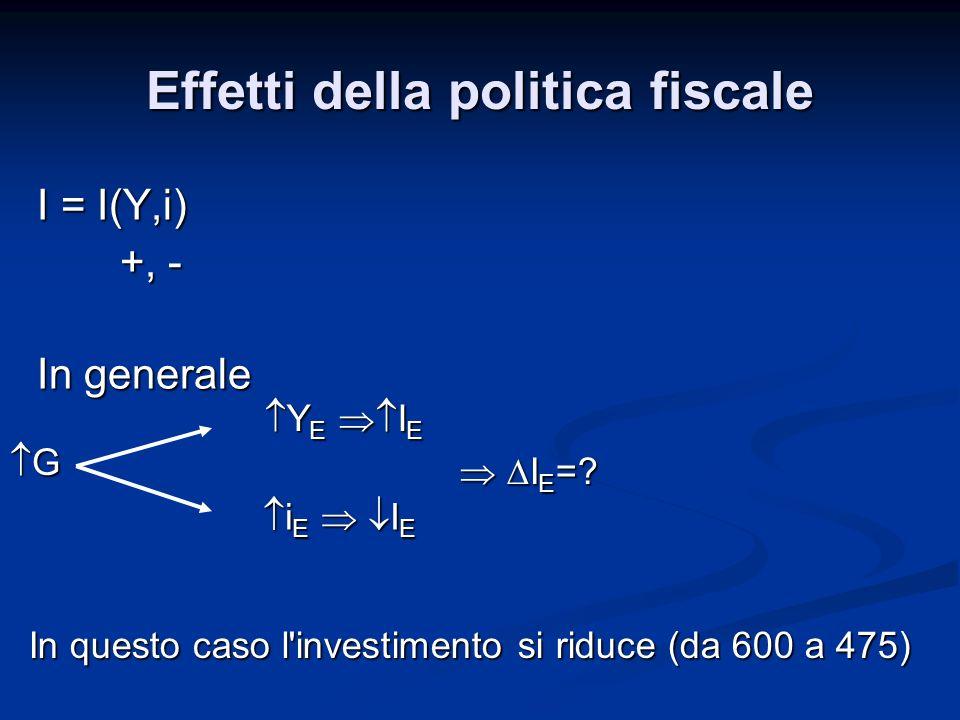 I = I(Y,i) +, - +, - In generale G Y E I E Y E I E i E I E i E I E In questo caso l'investimento si riduce (da 600 a 475) I E =? I E =? Effetti della