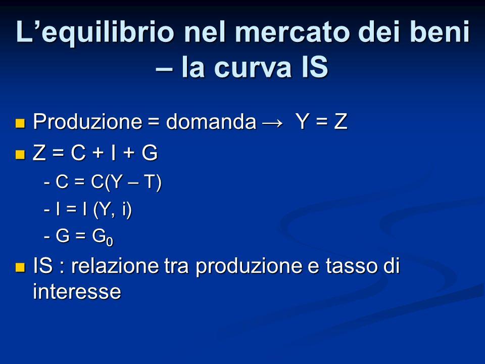 Lequilibrio dei mercati finanziari: la curva LM Offerta di Moneta = Domanda di moneta Offerta di Moneta = Domanda di moneta M = $YL(i) Moneta reale, reddito reale: M/P = YL(i) Moneta reale, reddito reale: M/P = YL(i) LM : relazione tra produzione e tasso di interesse LM : relazione tra produzione e tasso di interesse LEQUILIBRIO: IS Y = C(Y – T) + I(Y, i) + G LM M S /P = YL(i)
