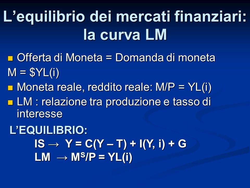 Lequilibrio dei mercati finanziari: la curva LM Offerta di Moneta = Domanda di moneta Offerta di Moneta = Domanda di moneta M = $YL(i) Moneta reale, r