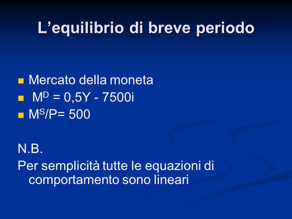 Mercato della moneta M D = 0,5Y - 7500i M S /P= 500 N.B. Per semplicità tutte le equazioni di comportamento sono lineari