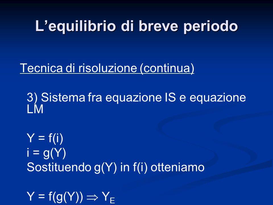 Tecnica di risoluzione (continua) 3) Sistema fra equazione IS e equazione LM Y = f(i) i = g(Y) Sostituendo g(Y) in f(i) otteniamo Y = f(g(Y)) Y E Lequ