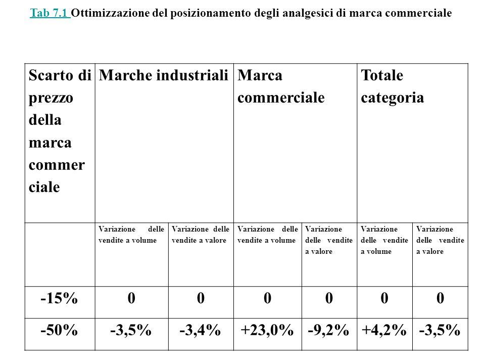 Scarto di prezzo della marca commer ciale Marche industriali Marca commerciale Totale categoria Variazione delle vendite a volume Variazione delle ven