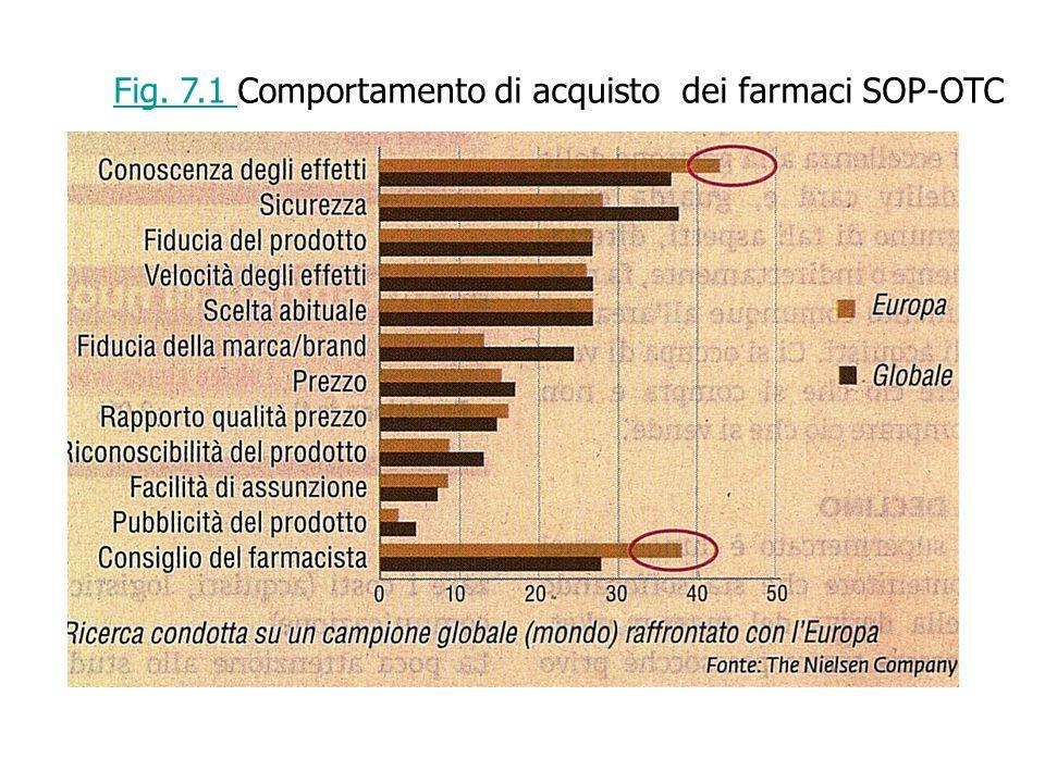 Fig. 7.1 Fig. 7.1 Comportamento di acquisto dei farmaci SOP-OTC