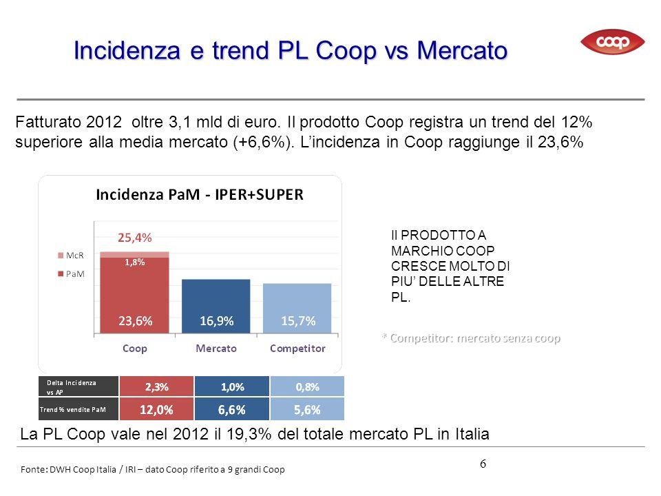 Incidenza e trend PL Coop vs Mercato Fonte: DWH Coop Italia / IRI – dato Coop riferito a 9 grandi Coop 6 Fatturato 2012 oltre 3,1 mld di euro. Il prod