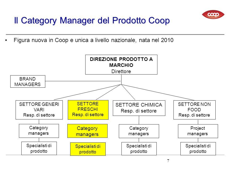Il Category Manager del Prodotto Coop DIREZIONE PRODOTTO A MARCHIO Direttore SETTORE FRESCHI Resp. di settore SETTORE GENERI VARI Resp. di settore SET