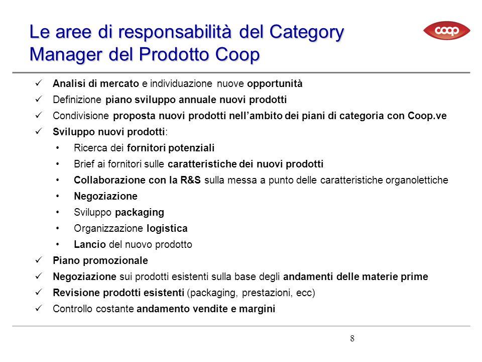 Le aree di responsabilità del Category Manager del Prodotto Coop Analisi di mercato e individuazione nuove opportunità Definizione piano sviluppo annu