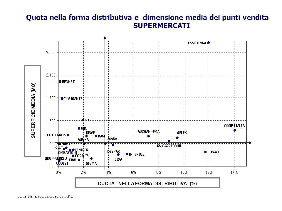 Quota nella forma distributiva e dimensione media dei punti vendita SUPERMERCATI SUPERFICIE MEDIA (MQ) QUOTA NELLA FORMA DISTRIBUTIVA (%) Fonte: Ns. e