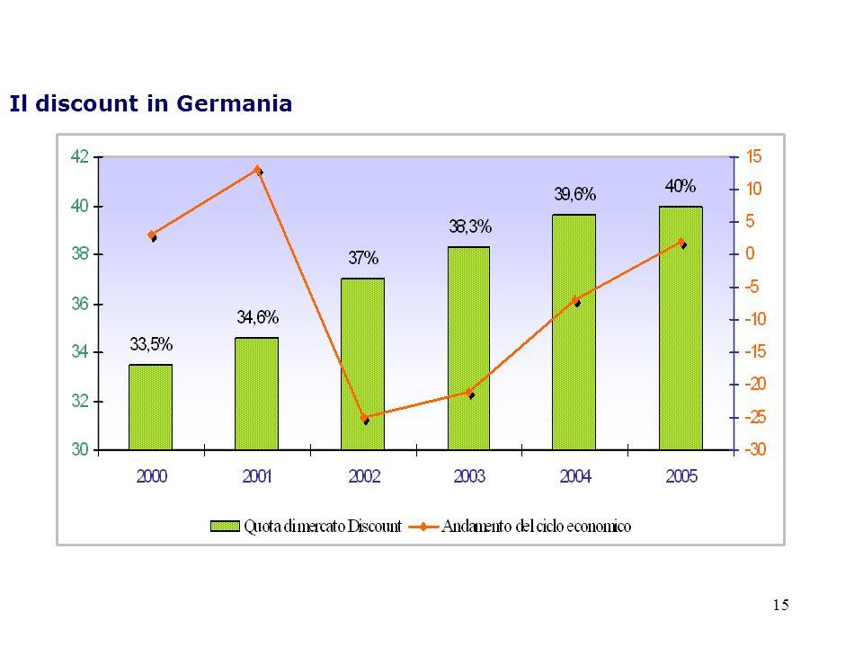 15 Il discount in Germania