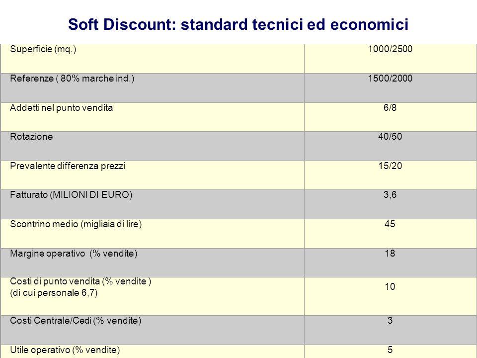 20 Superficie (mq.)1000/2500 Referenze ( 80% marche ind.)1500/2000 Addetti nel punto vendita6/8 Rotazione40/50 Prevalente differenza prezzi15/20 Fattu