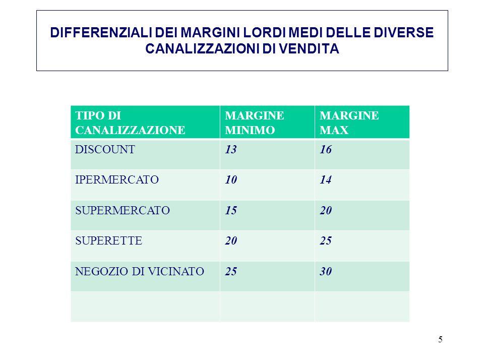 TIPO DI CANALIZZAZIONE MARGINE MINIMO MARGINE MAX DISCOUNT1316 IPERMERCATO1014 SUPERMERCATO1520 SUPERETTE2025 NEGOZIO DI VICINATO2530 5 DIFFERENZIALI