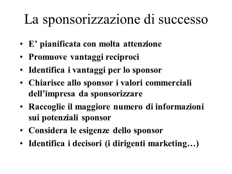 La sponsorizzazione di successo E pianificata con molta attenzione Promuove vantaggi reciproci Identifica i vantaggi per lo sponsor Chiarisce allo sponsor i valori commerciali dellimpresa da sponsorizzare Raccoglie il maggiore numero di informazioni sui potenziali sponsor Considera le esigenze dello sponsor Identifica i decisori (i dirigenti marketing…)