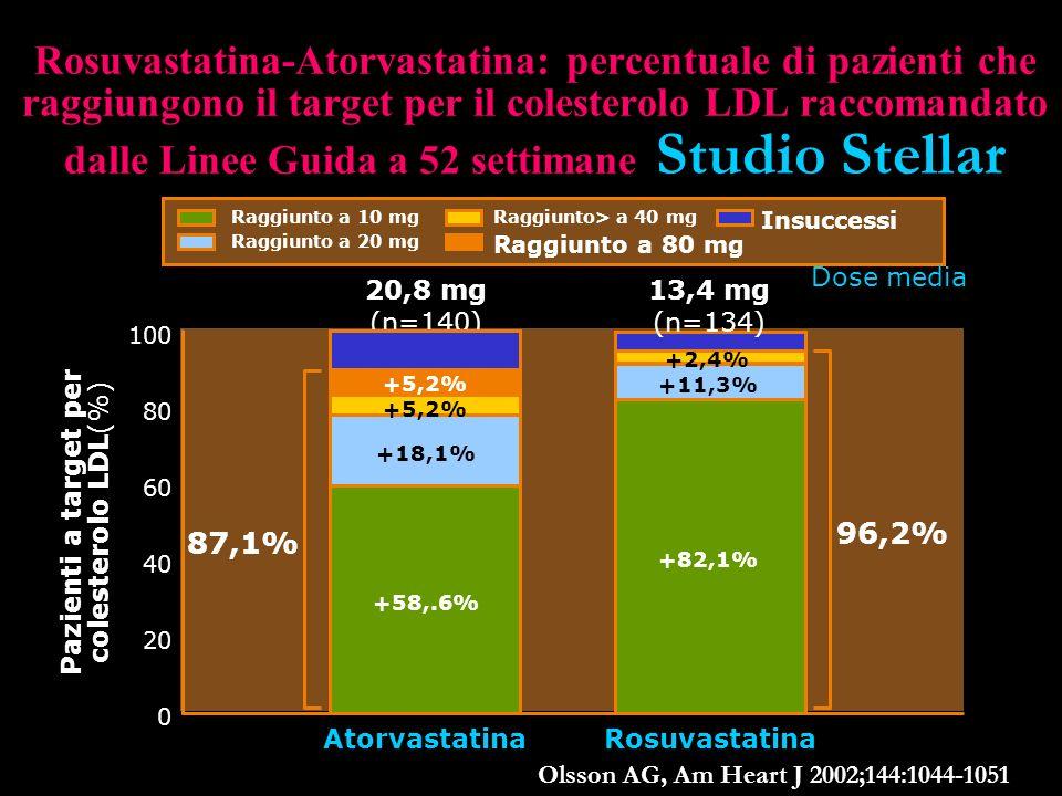 Rosuvastatina-Atorvastatina: percentuale di pazienti che raggiungono il target per il colesterolo LDL raccomandato dalle Linee Guida a 52 settimane St