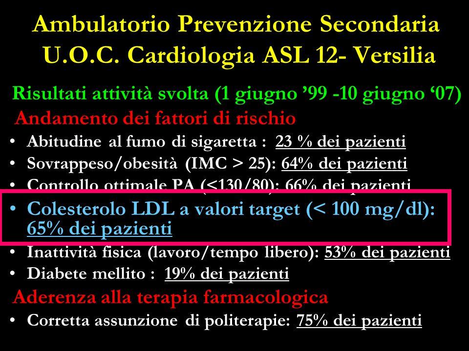 Ambulatorio Prevenzione Secondaria U.O.C. Cardiologia ASL 12- Versilia Risultati attività svolta (1 giugno 99 -10 giugno 07) Andamento dei fattori di